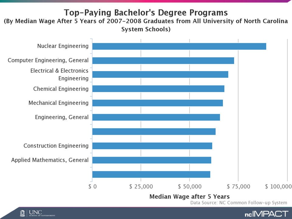 Top-paying bachelor\'s degree programs in UNC system   ncIMPACT